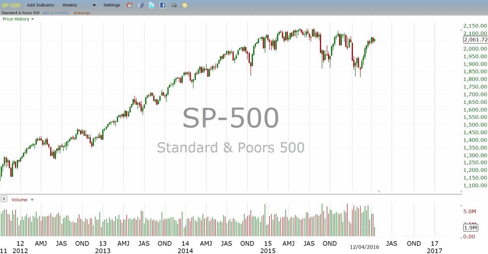 גרף הS&P