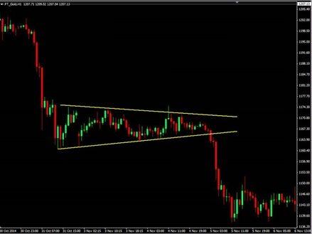 שורט short - מסחר בשוק ההון